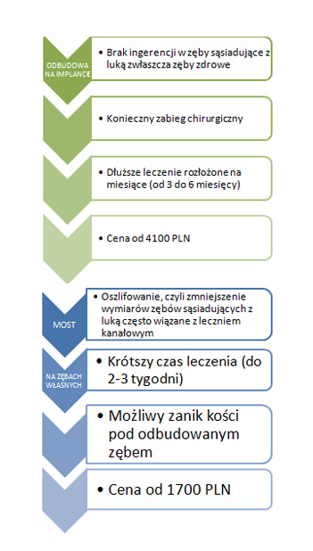 implanty Katowice